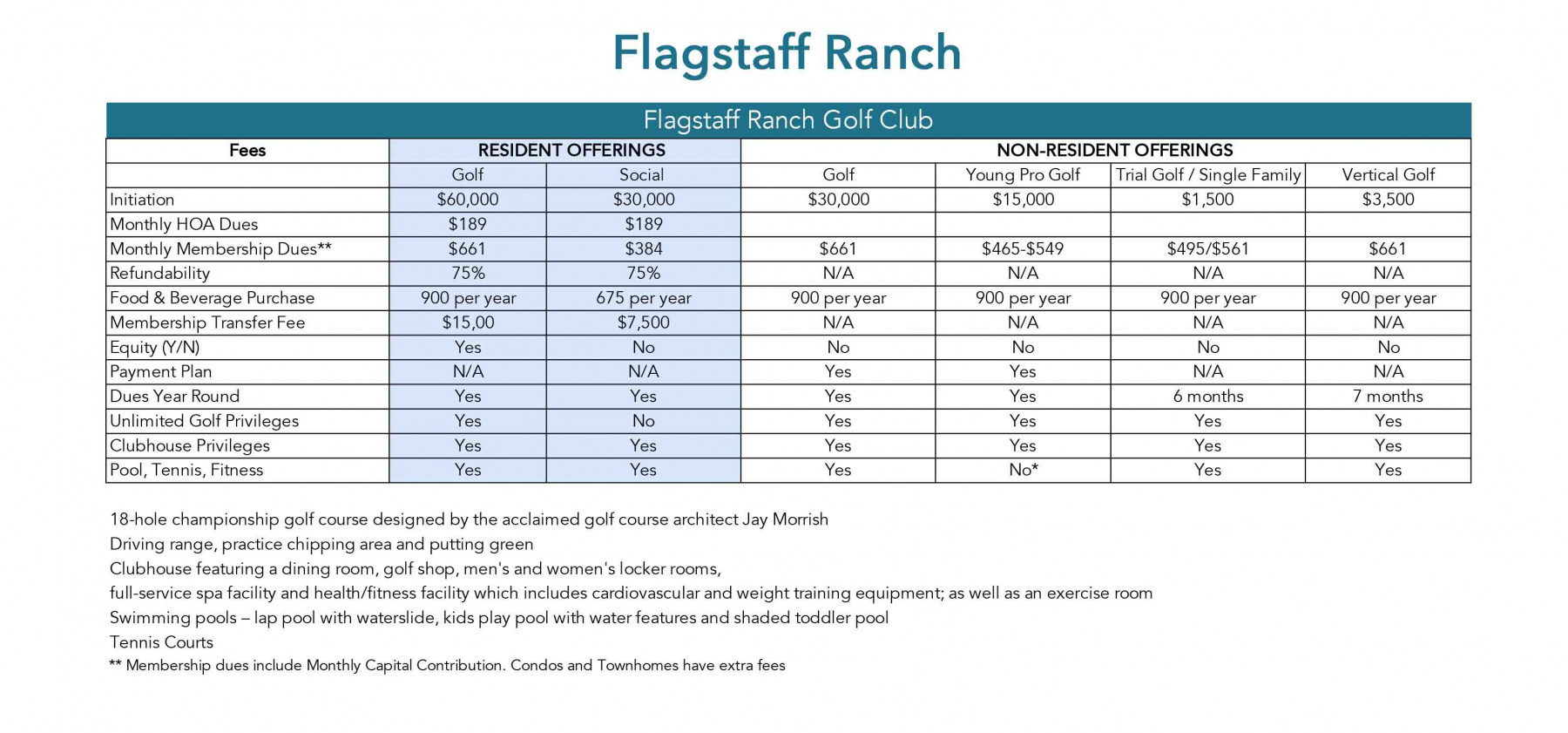 Flagstaff Ranch Card