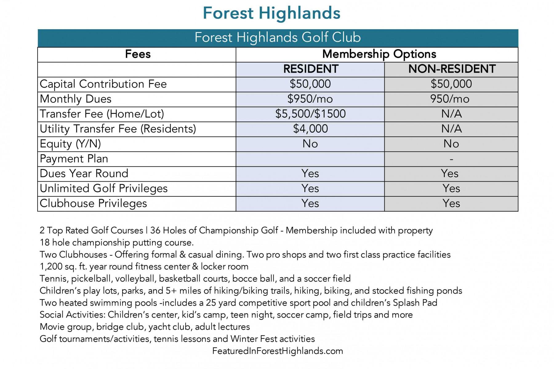 Forest Highlands Card